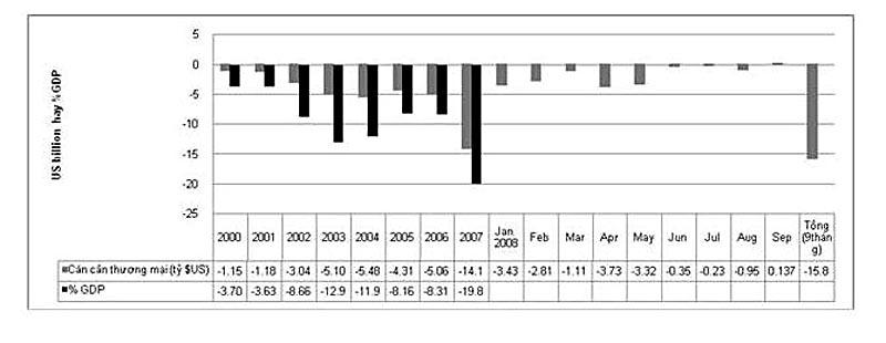 khủng hoảng kinh tế 2008 Đại khủng hoảng (tiếng anh: the great depression), hay còn gọi là đại suy thoái, là thời kỳ suy thoái kinh tế toàn cầu diễn ra từ năm 1929 đến hết các năm 1930 và lấn sang đầu thập kỷ.